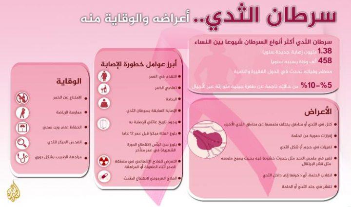 سرطان الثدي. الحقائق الرئيسية
